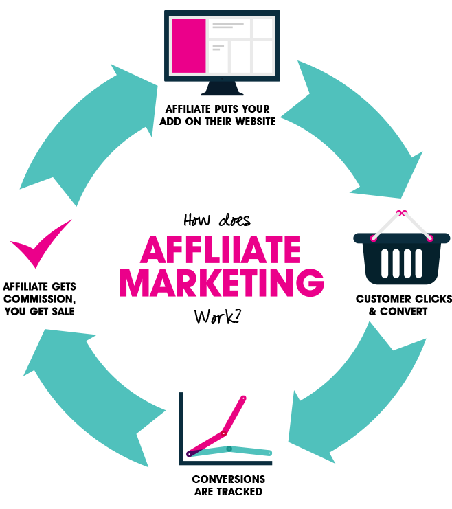 Marketing YouTube AFFILIATION - e-commerce BOUTIQUE 1TPE